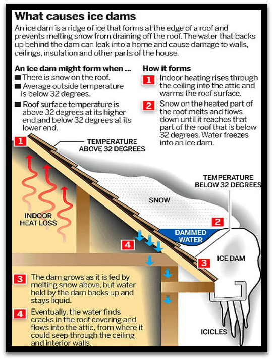 Ice Dams Solutions And Prevention Landmark Roofing